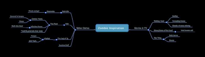 Zombie Inspiration